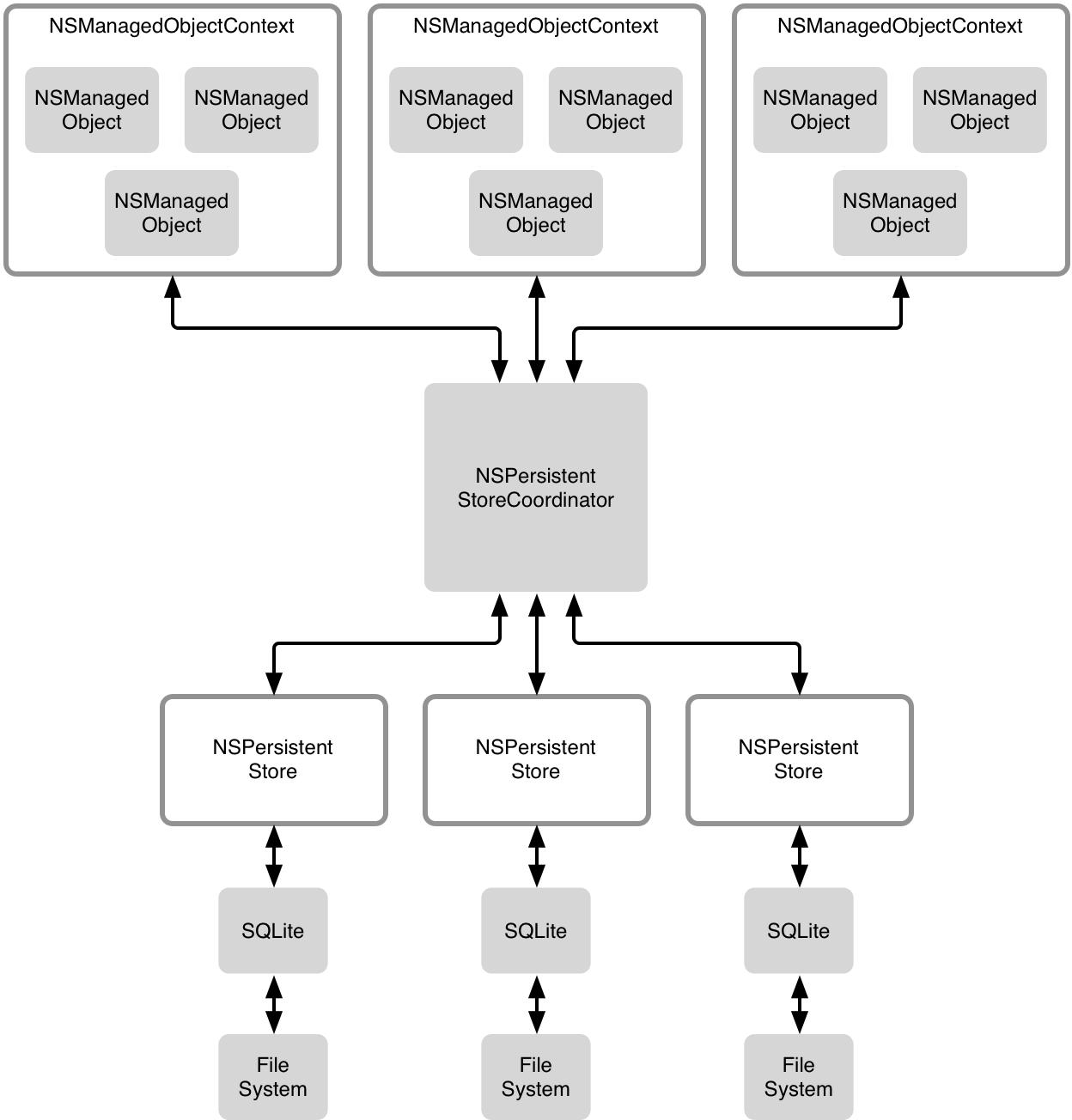 stack-complex